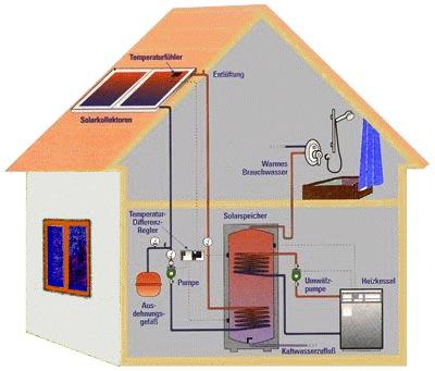 enersol solarthermie. Black Bedroom Furniture Sets. Home Design Ideas